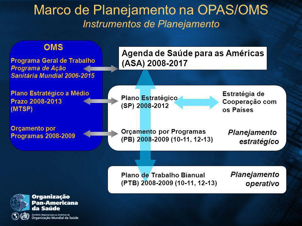 Marco de Planejamento na OPAS/OMS Instrumentos de Planejamento Agenda de Saúde para as Américas (ASA) 2008-2017 Plano Estratégico (SP) 2008-2012 Orçamento por Programas (PB) 2008-2009 (10-11, 12-13) Plano de Trabalho Bianual (PTB) 2008-2009 (10-11, 12-13) Planejamento estratégico Estratégia de Cooperação com os Países Planejamento operativo Programa Geral de Trabalho Programa de Ação Sanitária Mundial 2006-2015 Plano Estratégico a Médio Prazo 2008-2013 (MTSP) Orçamento por Programas 2008-2009 OMS