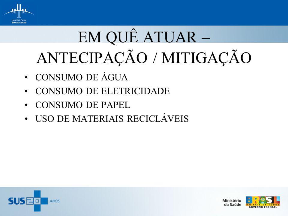 EM QUÊ ATUAR – ANTECIPAÇÃO / MITIGAÇÃO CONSUMO DE ÁGUA CONSUMO DE ELETRICIDADE CONSUMO DE PAPEL USO DE MATERIAIS RECICLÁVEIS