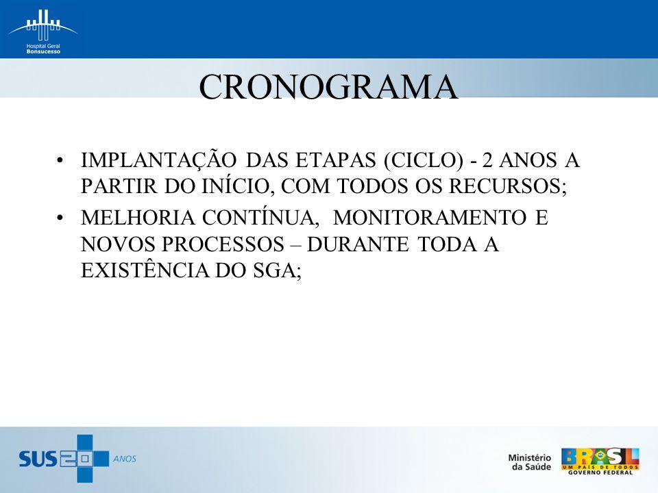 CRONOGRAMA IMPLANTAÇÃO DAS ETAPAS (CICLO) - 2 ANOS A PARTIR DO INÍCIO, COM TODOS OS RECURSOS; MELHORIA CONTÍNUA, MONITORAMENTO E NOVOS PROCESSOS – DUR