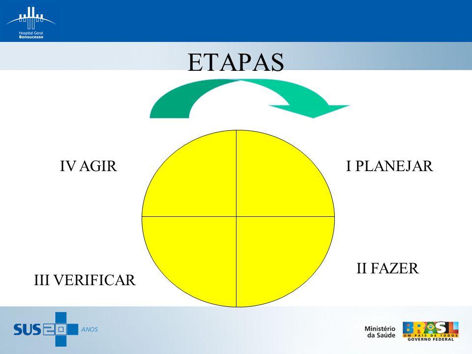 ETAPAS IV AGIR III VERIFICAR I PLANEJAR II FAZER