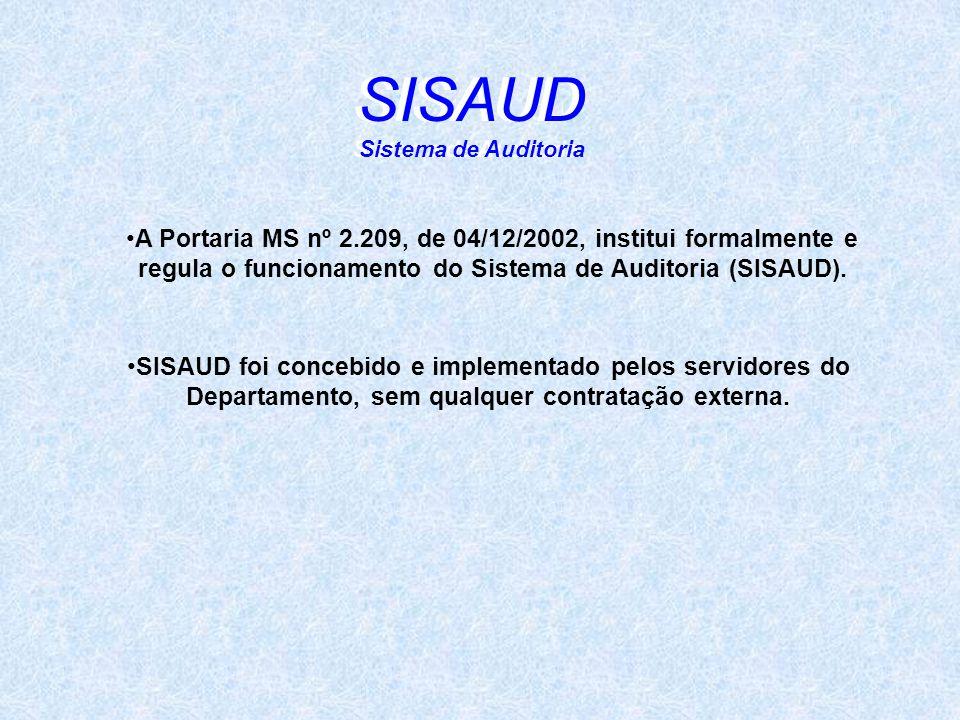 SISAUD Sistema de Auditoria A Portaria MS nº 2.209, de 04/12/2002, institui formalmente e regula o funcionamento do Sistema de Auditoria (SISAUD). SIS