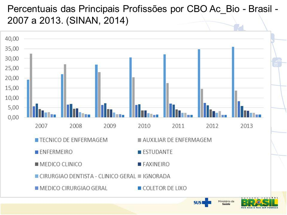 Percentuais das Principais Profissões por CBO Ac_Bio - Brasil - 2007 a 2013. (SINAN, 2014) OSTEOMUSCULARES