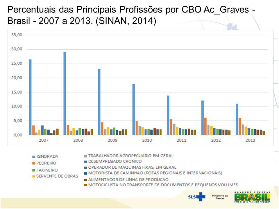 Percentuais das Principais Profissões por CBO Ac_Graves - Brasil - 2007 a 2013. (SINAN, 2014) o