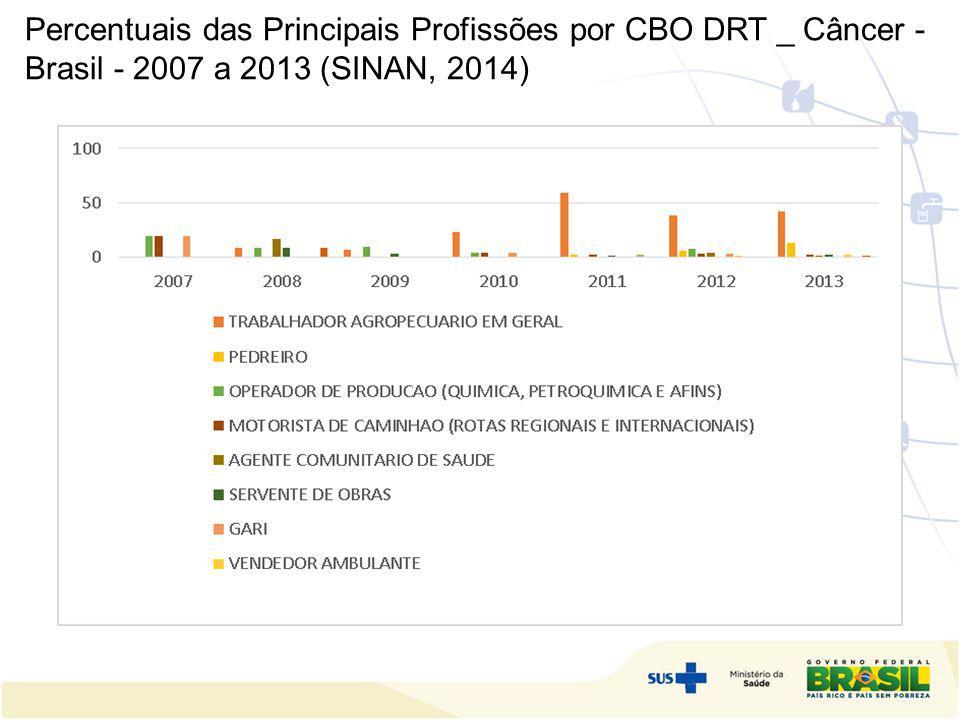 Percentuais das Principais Profissões por CBO DRT _ Câncer - Brasil - 2007 a 2013 (SINAN, 2014)