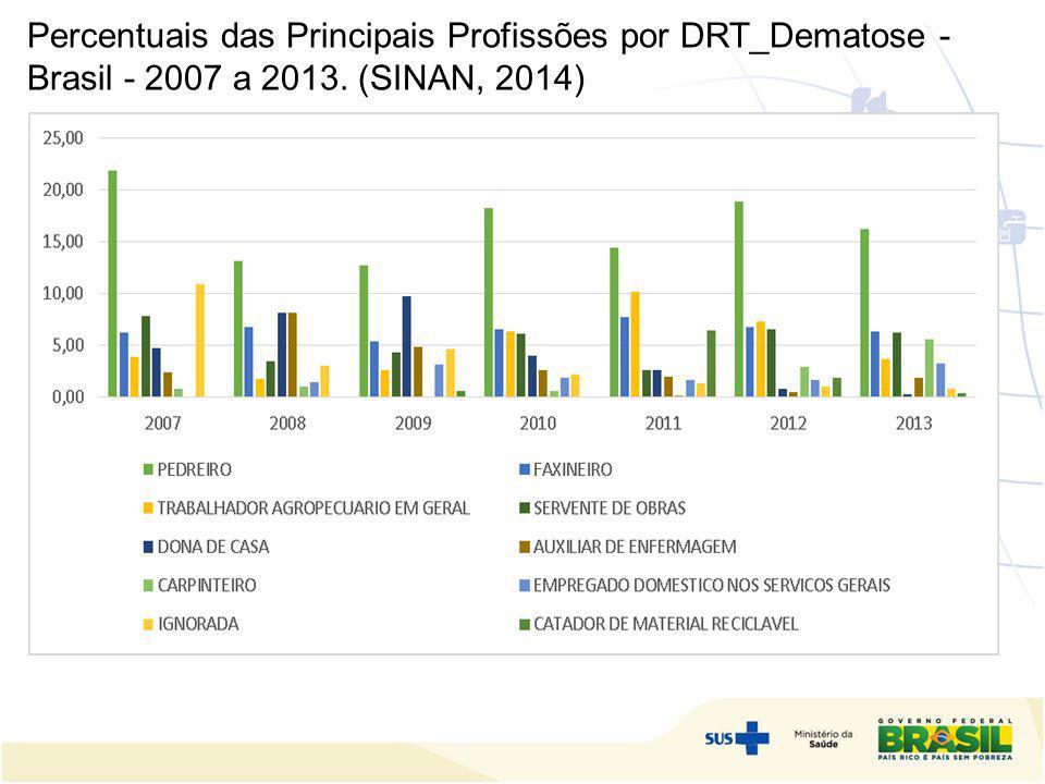 Percentuais das Principais Profissões por DRT_Dematose - Brasil - 2007 a 2013. (SINAN, 2014) o