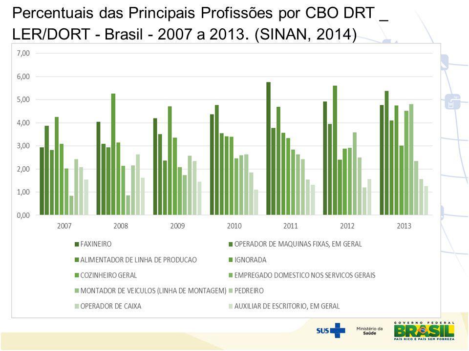 Percentuais das Principais Profissões por CBO DRT _ LER/DORT - Brasil - 2007 a 2013. (SINAN, 2014) S