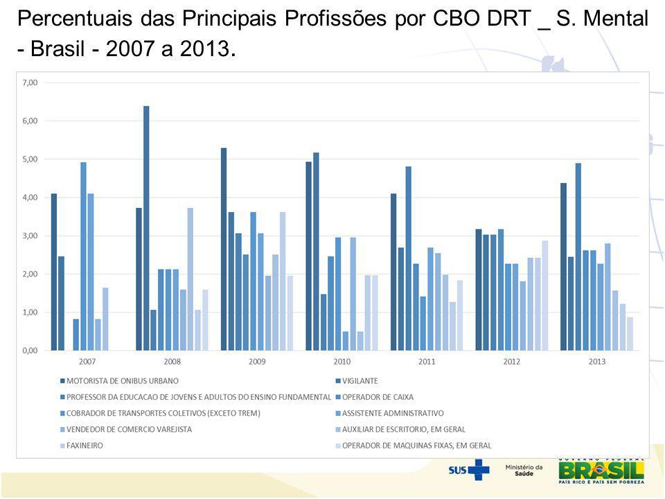 Percentuais das Principais Profissões por CBO DRT _ S. Mental - Brasil - 2007 a 2013. scentralização