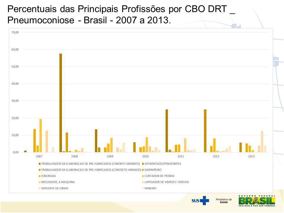 Percentuais das Principais Profissões por CBO DRT _ Pneumoconiose - Brasil - 2007 a 2013. o