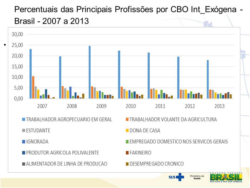 Percentuais das Principais Profissões por CBO Int_Exógena - Brasil - 2007 a 2013 tenção;