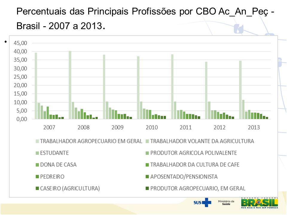 Percentuais das Principais Profissões por CBO Ac_An_Peç - Brasil - 2007 a 2013. do SUS