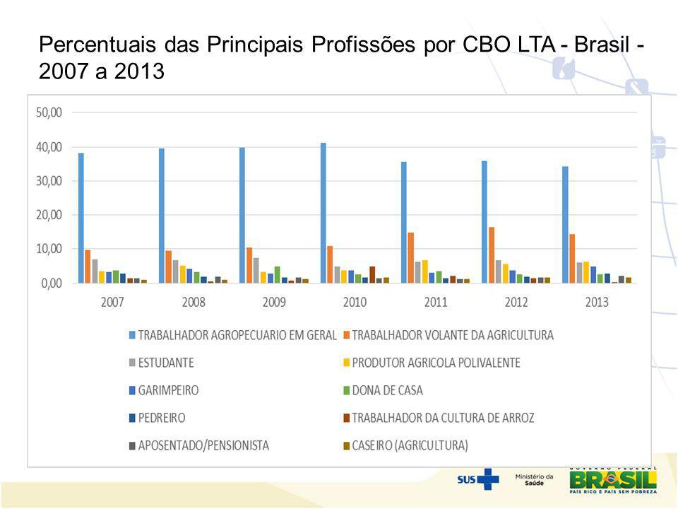 Percentuais das Principais Profissões por CBO LTA - Brasil - 2007 a 2013