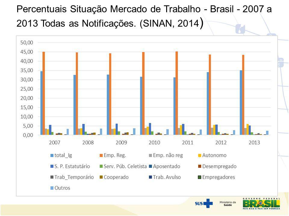 Percentuais Situação Mercado de Trabalho - Brasil - 2007 a 2013 Todas as Notificações. (SINAN, 2014 )