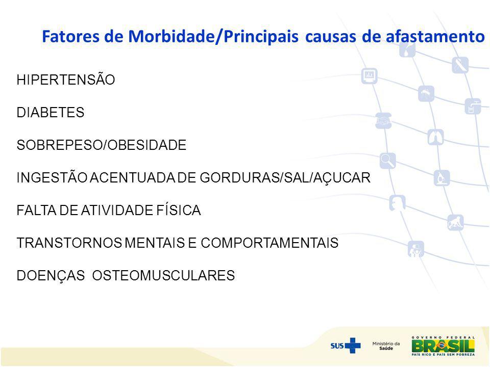 Fatores de Morbidade/Principais causas de afastamento HIPERTENSÃO DIABETES SOBREPESO/OBESIDADE INGESTÃO ACENTUADA DE GORDURAS/SAL/AÇUCAR FALTA DE ATIV