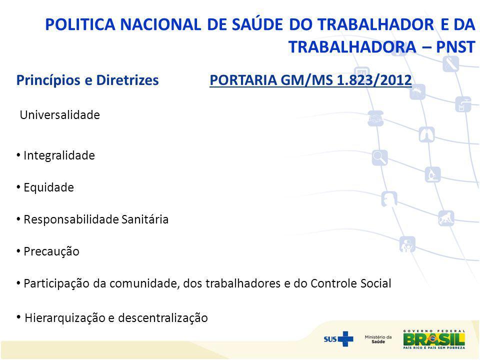 POLITICA NACIONAL DE SAÚDE DO TRABALHADOR E DA TRABALHADORA – PNST Princípios e Diretrizes PORTARIA GM/MS 1.823/2012 Universalidade Integralidade Equi