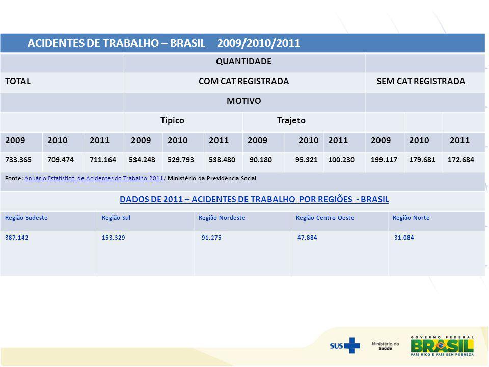 ACIDENTES DE TRABALHO – BRASIL 2009/2010/2011 QUANTIDADE TOTAL COM CAT REGISTRADA SEM CAT REGISTRADA MOTIVO Típico Trajeto 200920102011 20092010201120