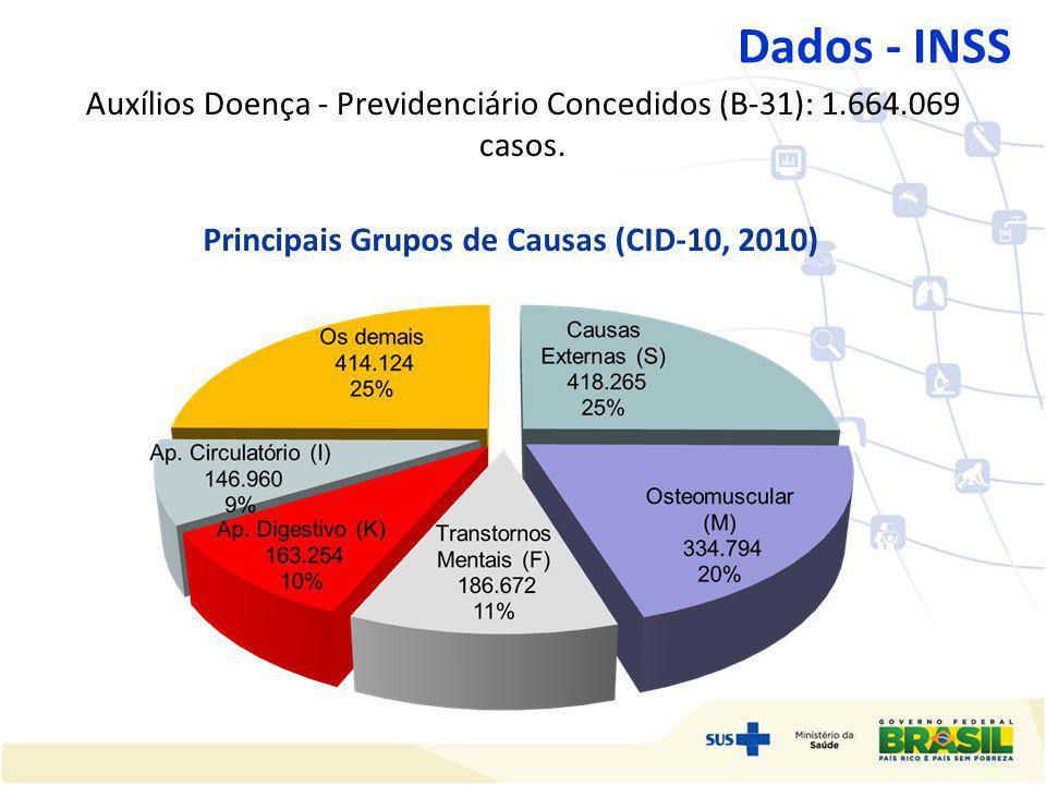 Auxílios Doença - Previdenciário Concedidos (B-31): 1.664.069 casos. Dados - INSS Principais Grupos de Causas (CID-10, 2010)