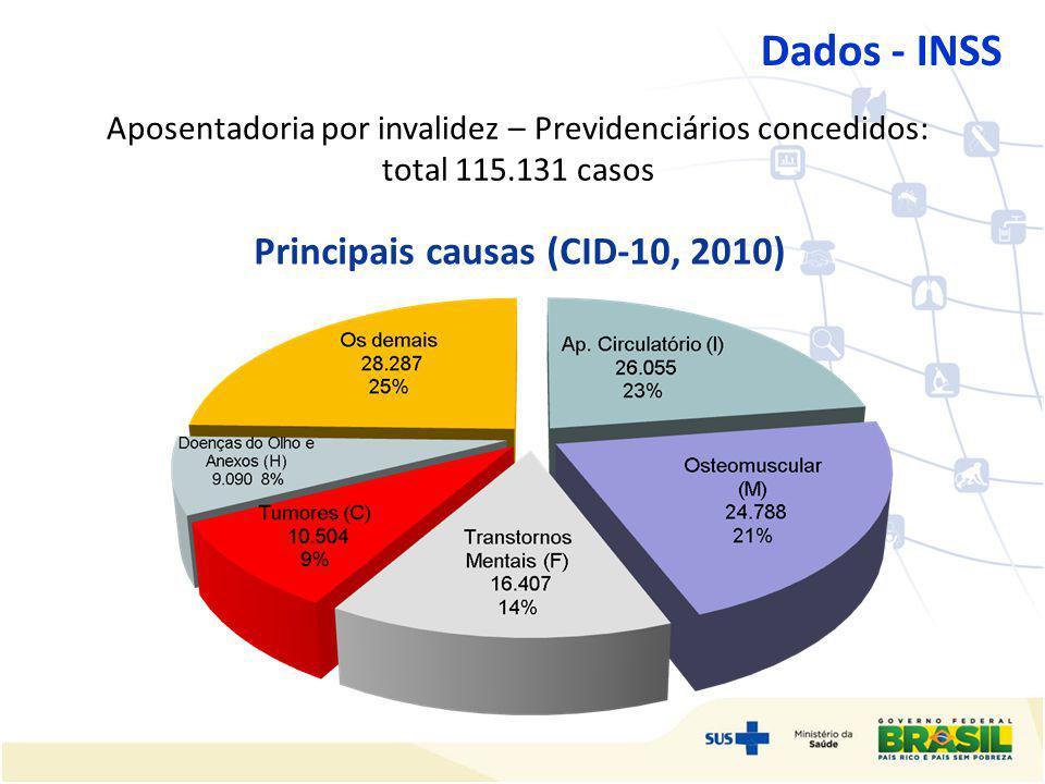 Dados - INSS Aposentadoria por invalidez – Previdenciários concedidos: total 115.131 casos Principais causas (CID-10, 2010)