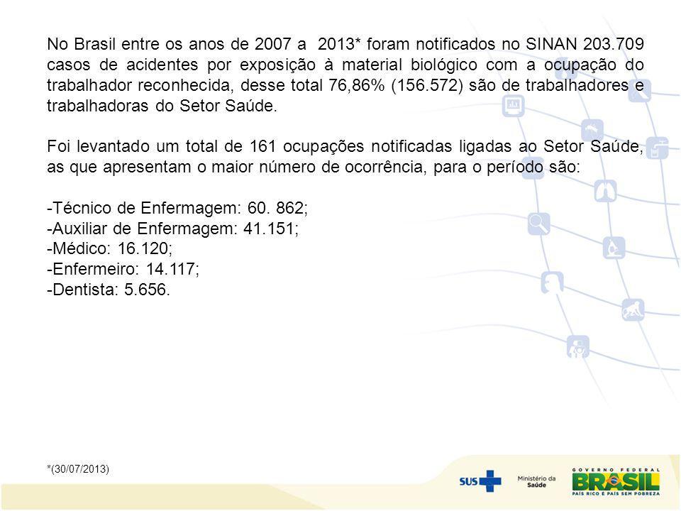 No Brasil entre os anos de 2007 a 2013* foram notificados no SINAN 203.709 casos de acidentes por exposição à material biológico com a ocupação do tra