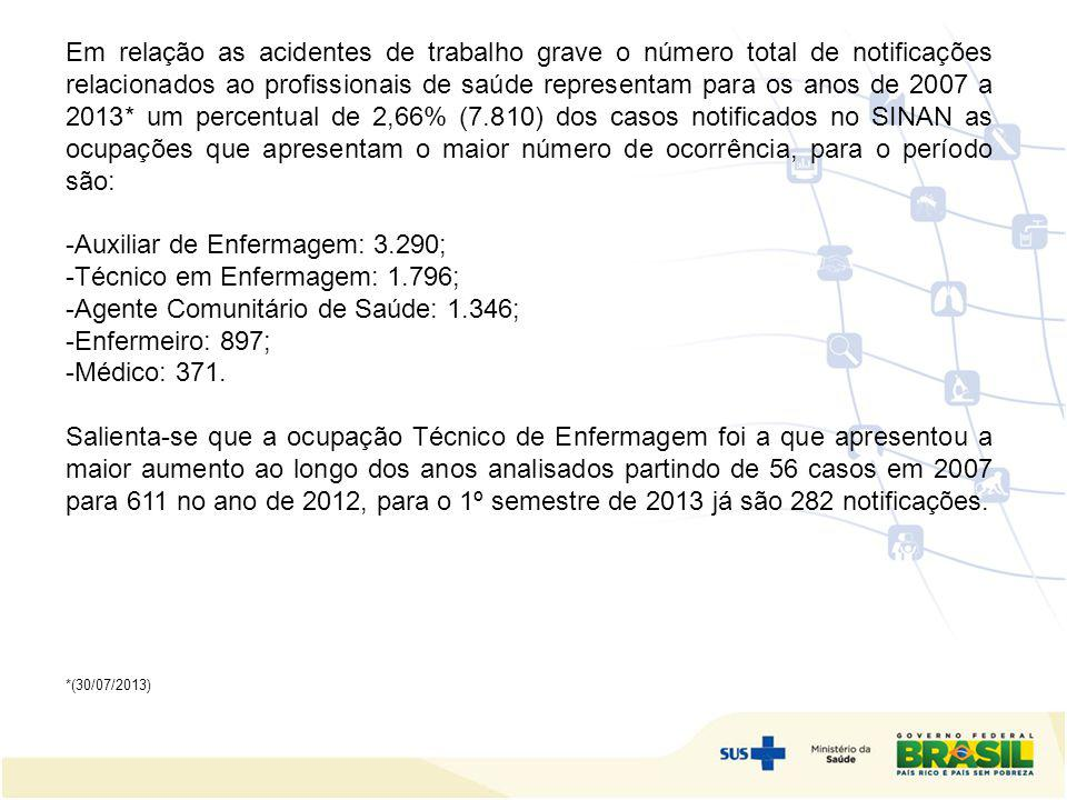 Em relação as acidentes de trabalho grave o número total de notificações relacionados ao profissionais de saúde representam para os anos de 2007 a 201