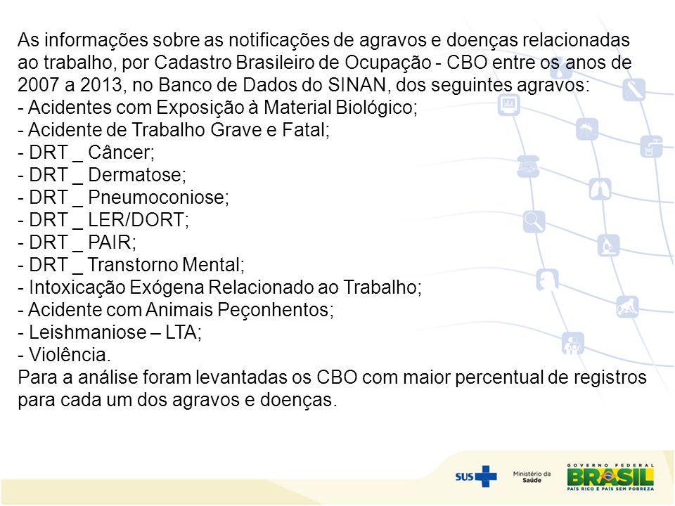 As informações sobre as notificações de agravos e doenças relacionadas ao trabalho, por Cadastro Brasileiro de Ocupação - CBO entre os anos de 2007 a