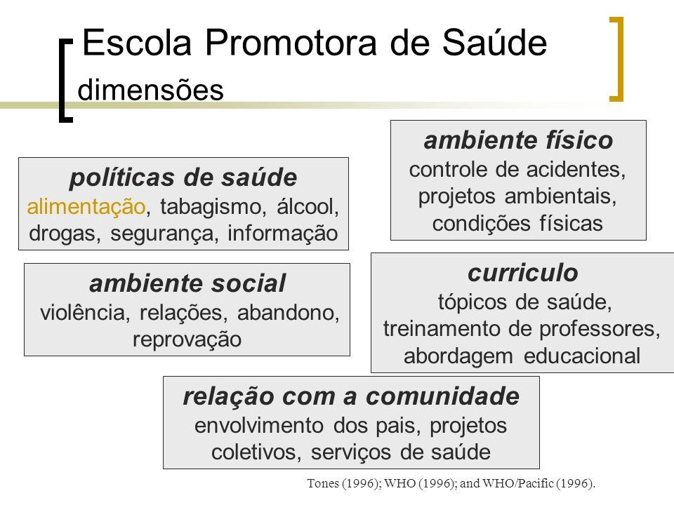 Escola Promotora de Saúde dimensões políticas de saúde alimentação, tabagismo, álcool, drogas, segurança, informação ambiente físico controle de acide