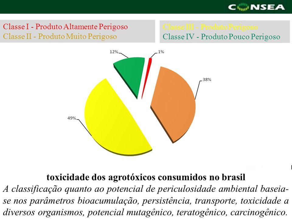 Classe I - Produto Altamente Perigoso Classe II - Produto Muito Perigoso toxicidade dos agrotóxicos consumidos no brasil A classificação quanto ao pot