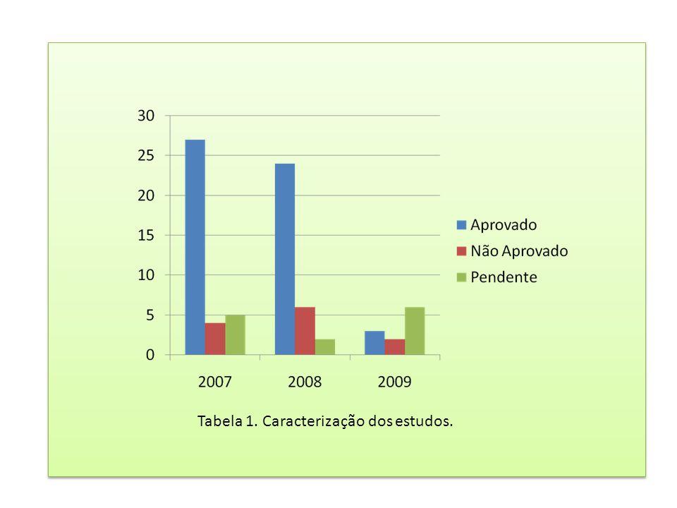 Tabela 1. Caracterização dos estudos.