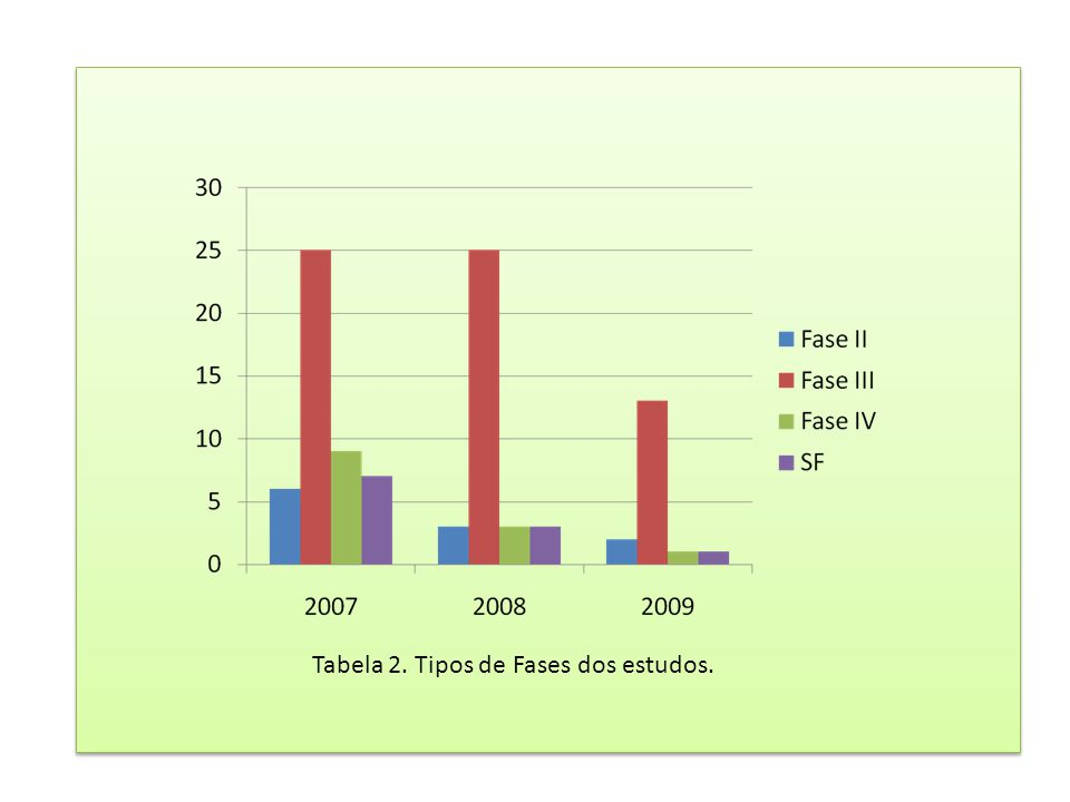 Tabela 2. Tipos de Fases dos estudos.