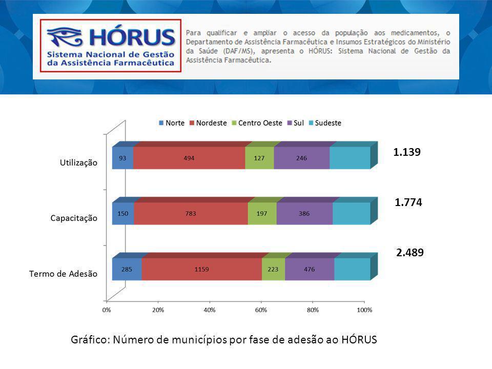 2.489 Gráfico: Número de municípios por fase de adesão ao HÓRUS 1.774 1.139