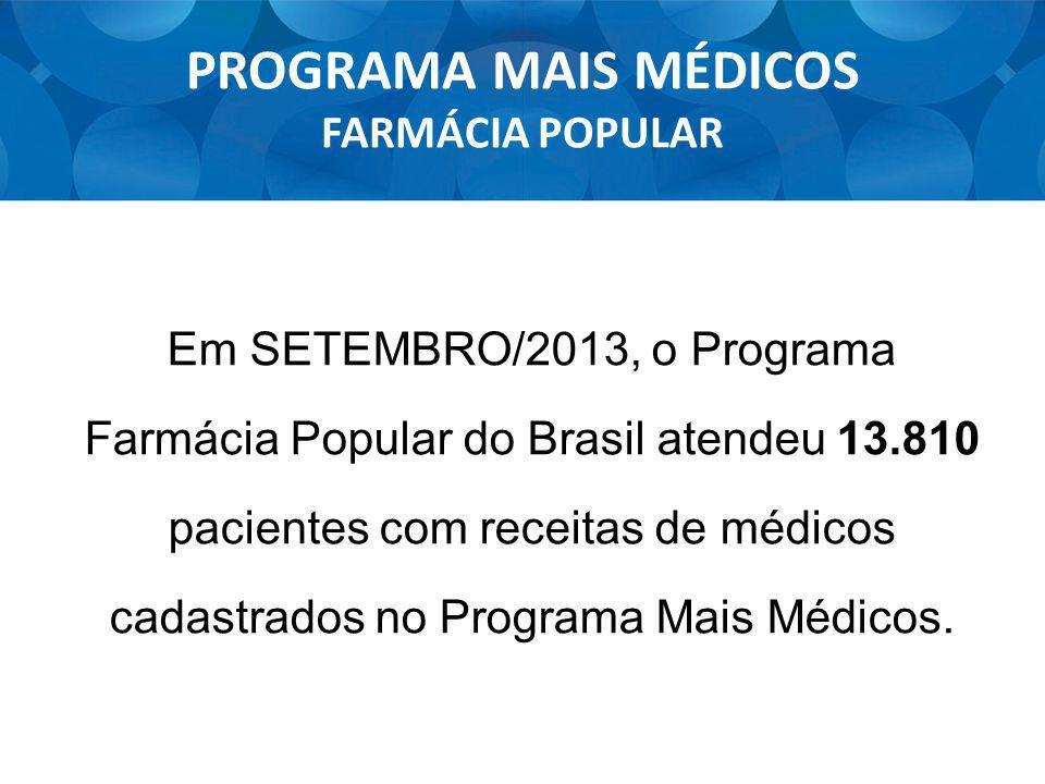 PROGRAMA MAIS MÉDICOS FARMÁCIA POPULAR Em SETEMBRO/2013, o Programa Farmácia Popular do Brasil atendeu 13.810 pacientes com receitas de médicos cadast