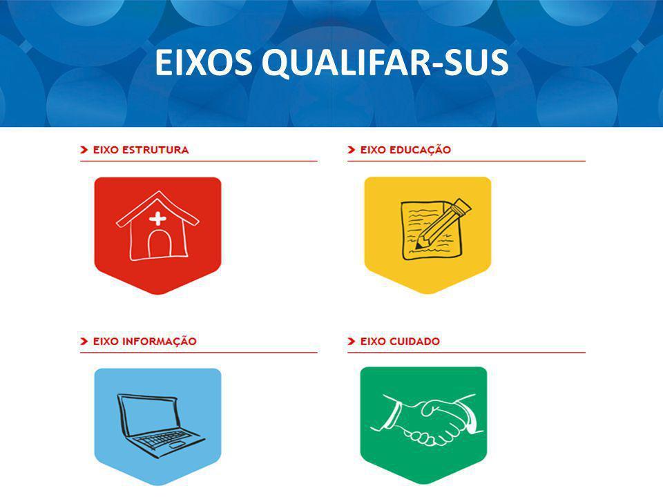 EIXOS QUALIFAR-SUS