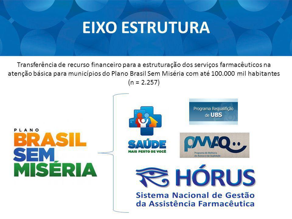 EIXO ESTRUTURA Transferência de recurso financeiro para a estruturação dos serviços farmacêuticos na atenção básica para municípios do Plano Brasil Se