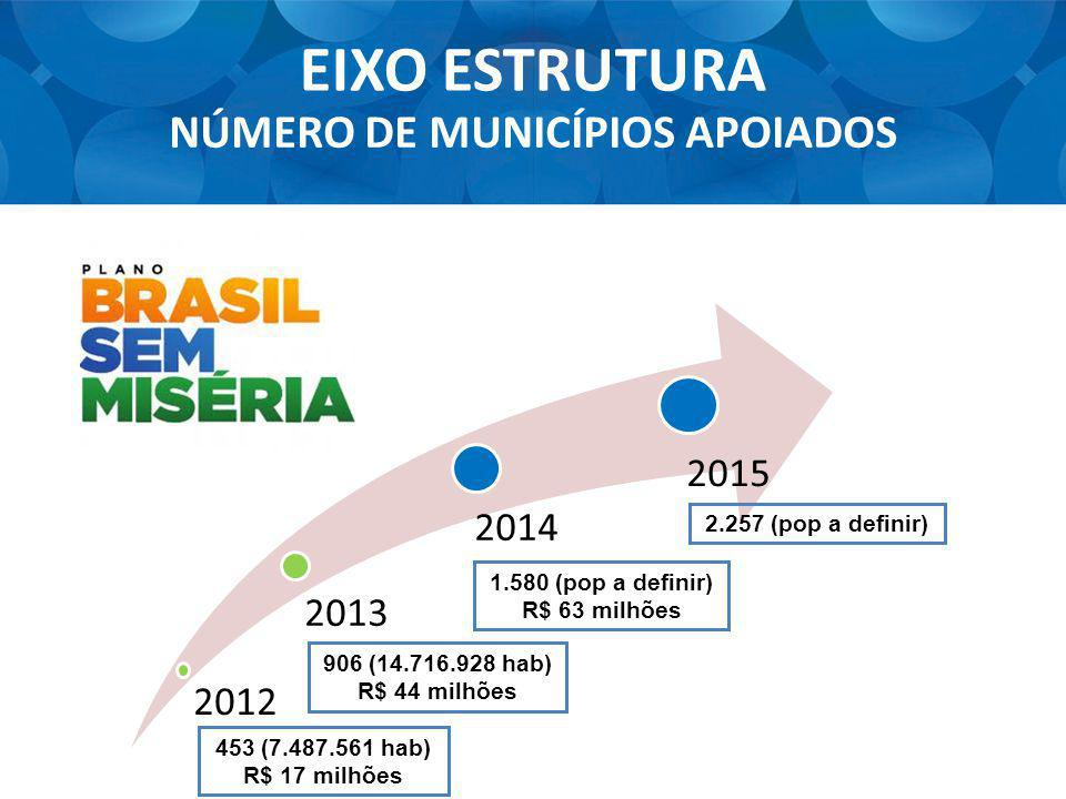 2013 2014 453 (7.487.561 hab) R$ 17 milhões 906 (14.716.928 hab) R$ 44 milhões EIXO ESTRUTURA NÚMERO DE MUNICÍPIOS APOIADOS 2015 1.580 (pop a definir)