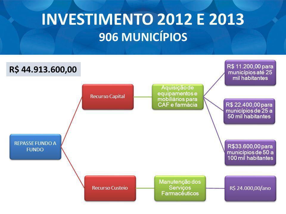 INVESTIMENTO 2012 E 2013 906 MUNICÍPIOS REPASSE FUNDO A FUNDO Recurso Capital Aquisição de equipamentos e mobiliários para CAF e farmácia R$ 11.200,00