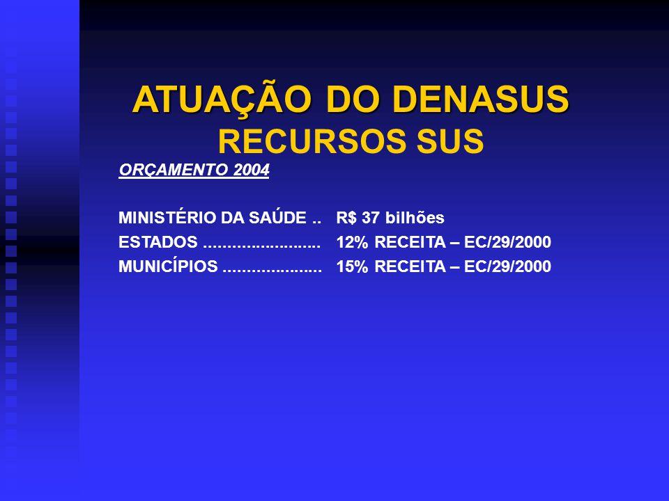 CAMPO DE ATUAÇÃO 1 - ESTADOS E MUNICÍPIOS Estados GESTÃO PLENA DO SISTEMA ESTADUAL.........