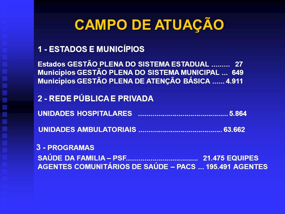 FORMA DE ATUAÇÃO NAS AUDITORIAS - DIRETA - INTEGRADA – SNA ESTADUAL E MUNICIPAL - COMPARTILHADA – PARCERIA COM A CGU – ABRIL DE 2004