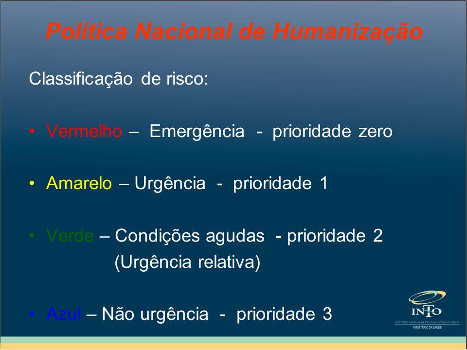 Política Nacional de Humanização Classificação de risco: Vermelho – Emergência - prioridade zero Amarelo – Urgência - prioridade 1 Verde – Condições a