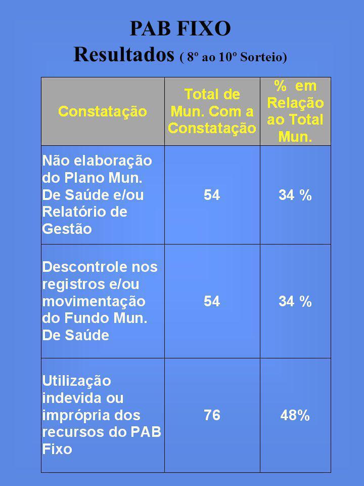 PAB FIXO Resultados ( 8º ao 10º Sorteio)