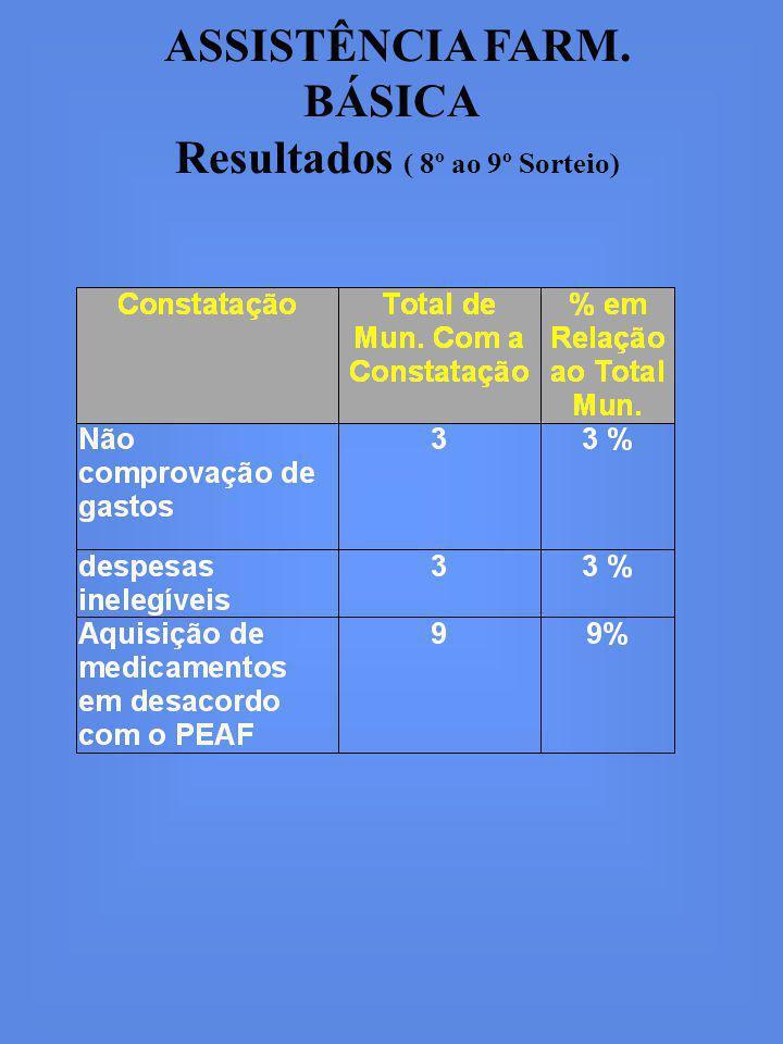 ASSISTÊNCIA FARM. BÁSICA Resultados ( 8º ao 9º Sorteio)