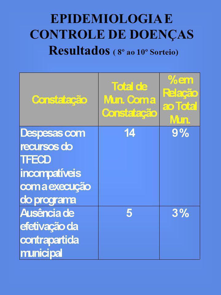 EPIDEMIOLOGIA E CONTROLE DE DOENÇAS Resultados ( 8º ao 10º Sorteio)