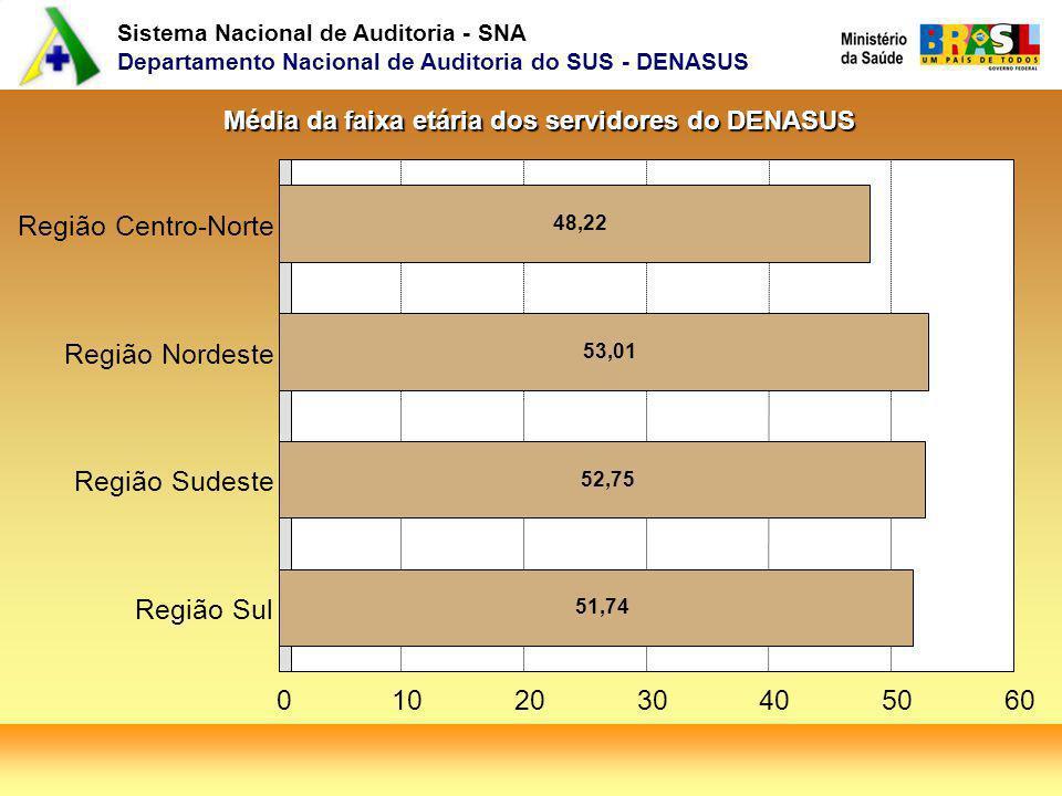 Sistema Nacional de Auditoria - SNA Departamento Nacional de Auditoria do SUS - DENASUS 48,22 53,01 52,75 51,74 Região Centro-Norte Região Nordeste Região Sudeste Região Sul 0102030405060 Média da faixa etária dos servidores do DENASUS