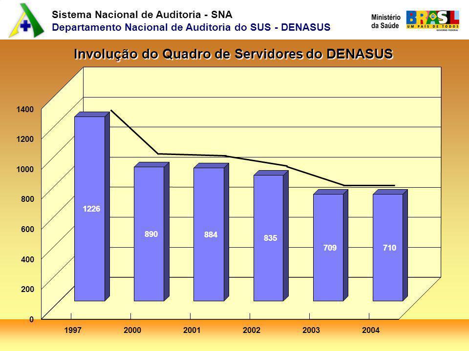 Sistema Nacional de Auditoria - SNA Departamento Nacional de Auditoria do SUS - DENASUS Involução do Quadro de Servidores do DENASUS 1226 890 884 835 709 710 199720002001200220032004 0 200 400 600 800 1000 1200 1400