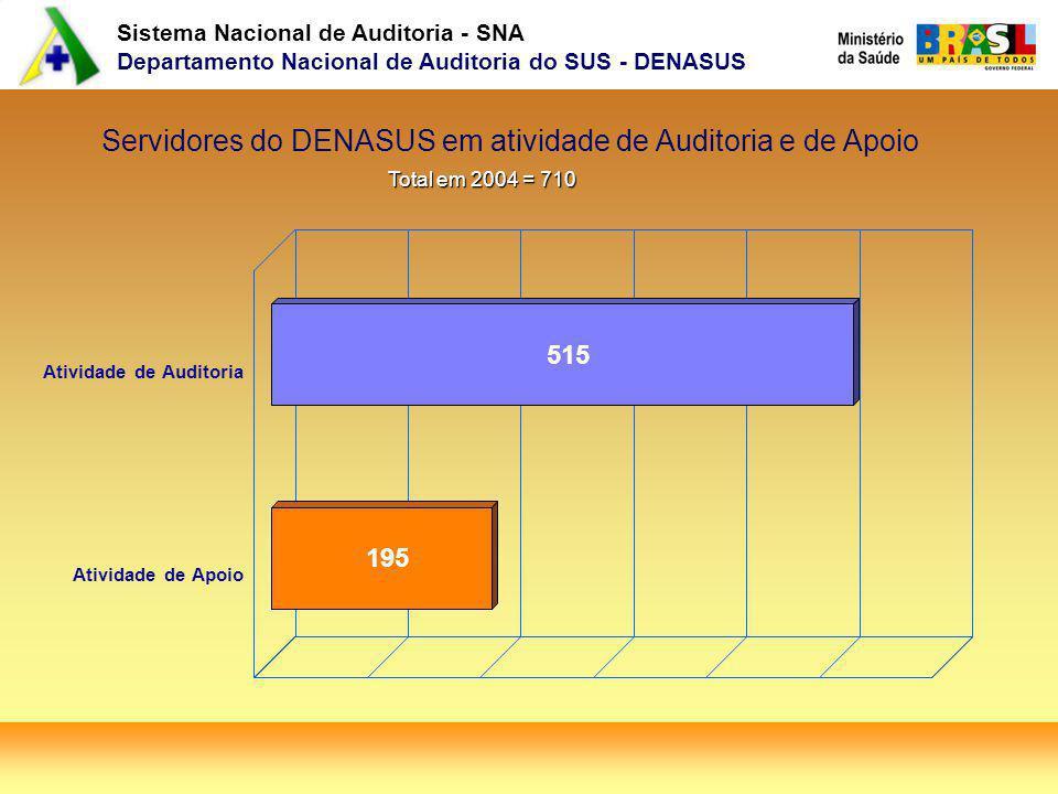 Sistema Nacional de Auditoria - SNA Departamento Nacional de Auditoria do SUS - DENASUS Servidores do DENASUS em atividade de Auditoria e de Apoio Total em 2004 = 710 515 195 Atividade de Auditoria Atividade de Apoio