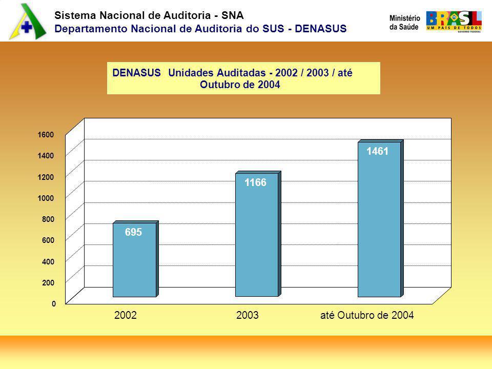 Sistema Nacional de Auditoria - SNA Departamento Nacional de Auditoria do SUS - DENASUS DENASUS Unidades Auditadas - 2002 / 2003 / até Outubro de 2004 695 1166 1461 20022003até Outubro de 2004 0 200 400 600 800 1000 1200 1400 1600