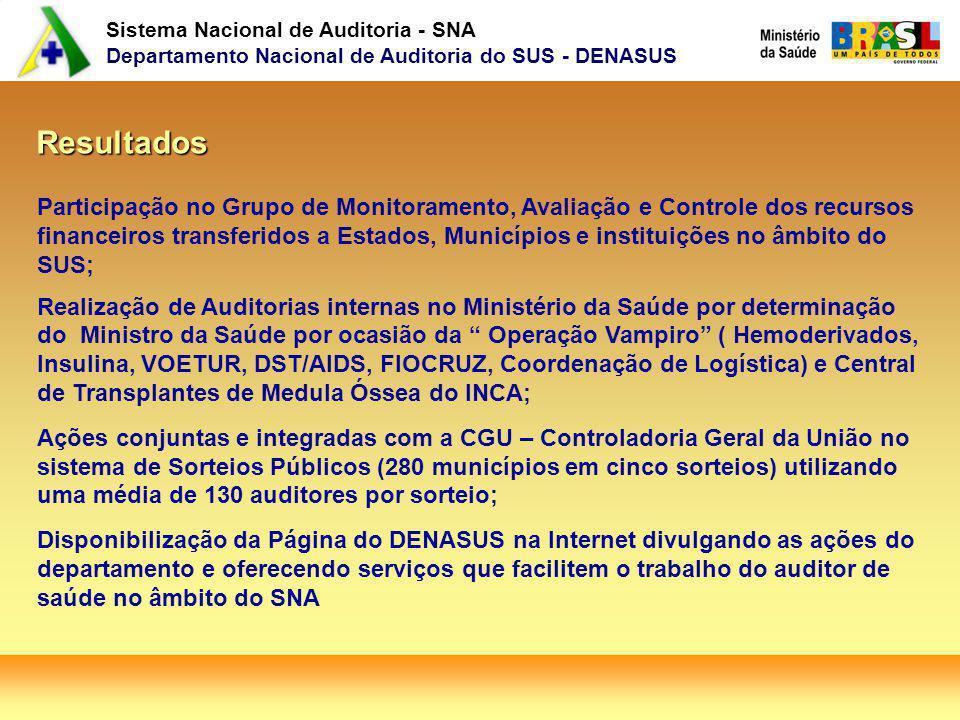 Sistema Nacional de Auditoria - SNA Departamento Nacional de Auditoria do SUS - DENASUS Resultados Participação no Grupo de Monitoramento, Avaliação e