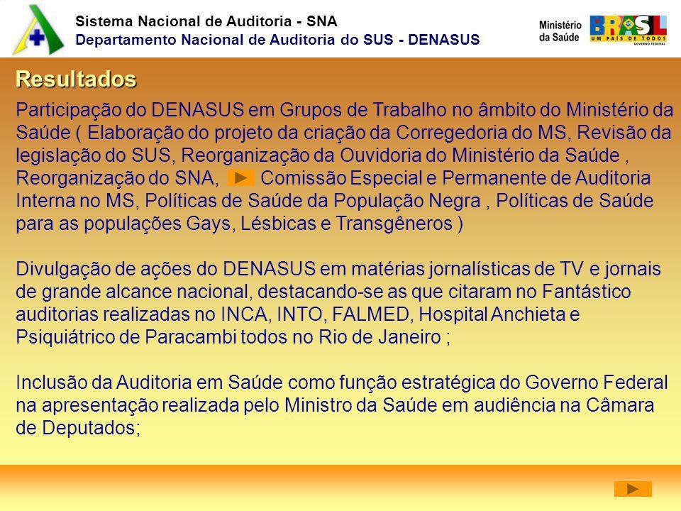 Sistema Nacional de Auditoria - SNA Departamento Nacional de Auditoria do SUS - DENASUS Resultados Participação do DENASUS em Grupos de Trabalho no âm
