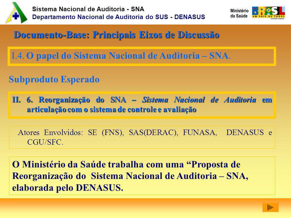 Sistema Nacional de Auditoria - SNA Departamento Nacional de Auditoria do SUS - DENASUS I.4.O papel do Sistema Nacional de Auditoria – SNA. Subproduto