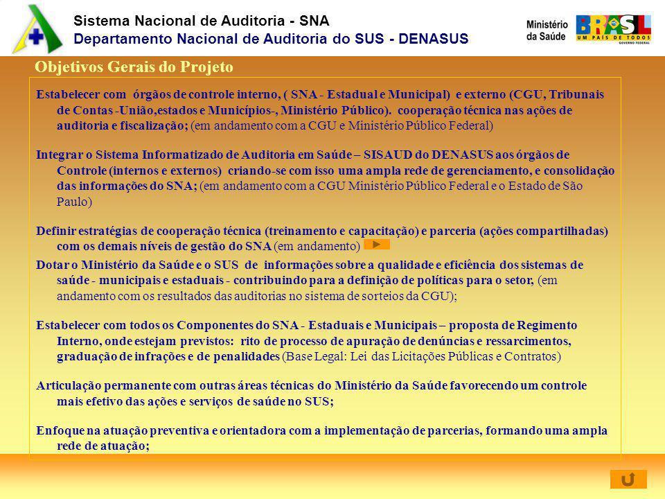 Sistema Nacional de Auditoria - SNA Departamento Nacional de Auditoria do SUS - DENASUS Objetivos Gerais do Projeto Estabelecer com órgãos de controle interno, ( SNA - Estadual e Municipal) e externo (CGU, Tribunais de Contas -União,estados e Municípios-, Ministério Público).