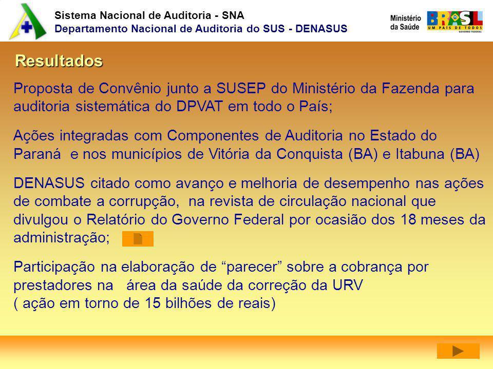 Sistema Nacional de Auditoria - SNA Departamento Nacional de Auditoria do SUS - DENASUS Resultados Proposta de Convênio junto a SUSEP do Ministério da