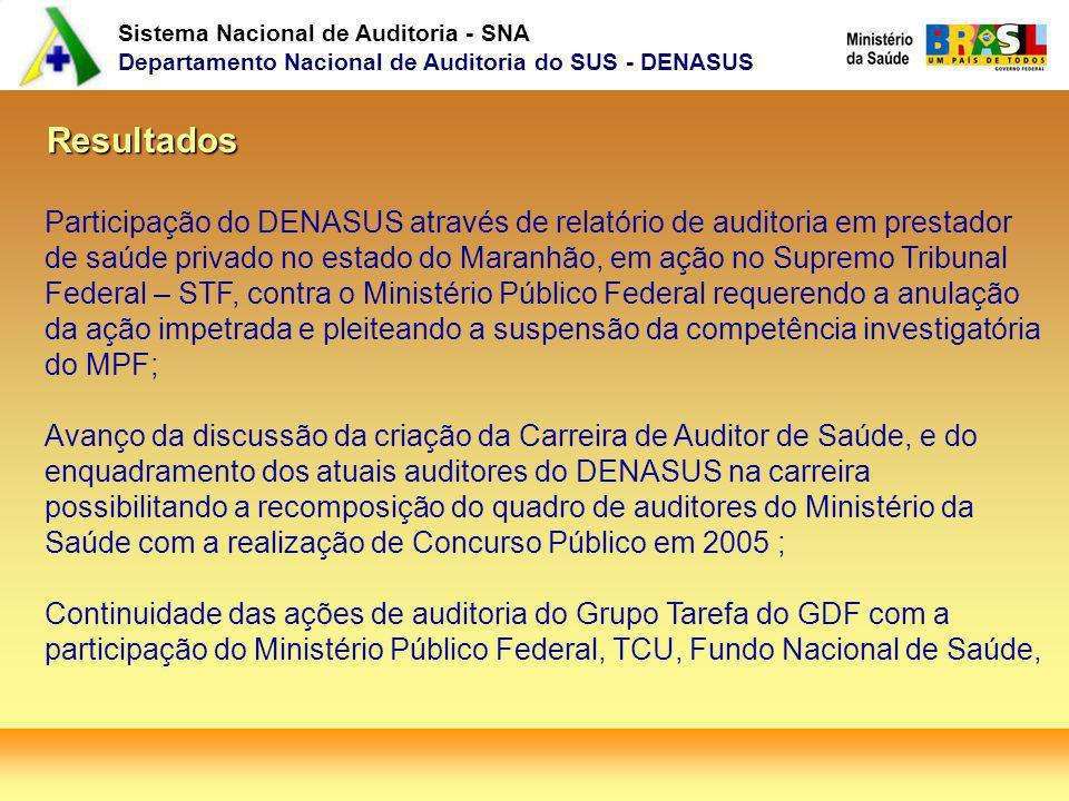 Sistema Nacional de Auditoria - SNA Departamento Nacional de Auditoria do SUS - DENASUS Resultados Participação do DENASUS através de relatório de aud